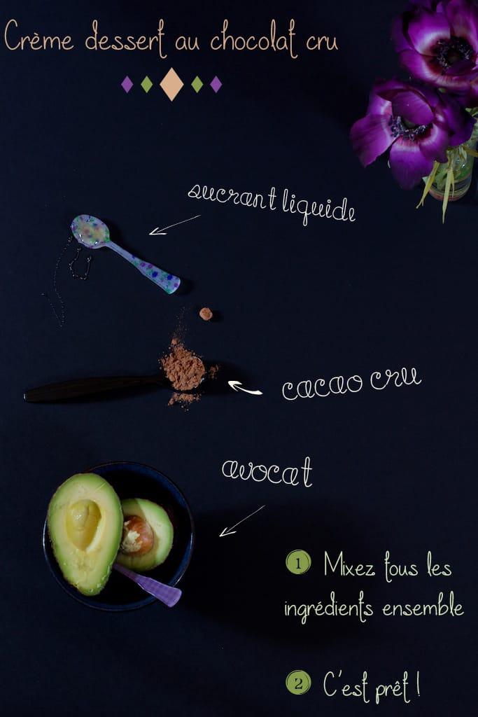 ingredients-creme-avocat-montage