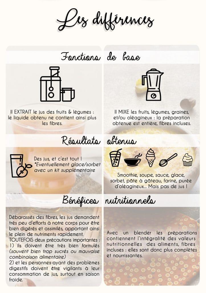 Extracteur ou blender lequel choisir cuisine saine - Extracteur de jus lequel choisir ...